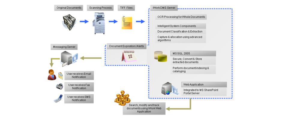Optima Document Management System Solution Telecomunication - Document management process